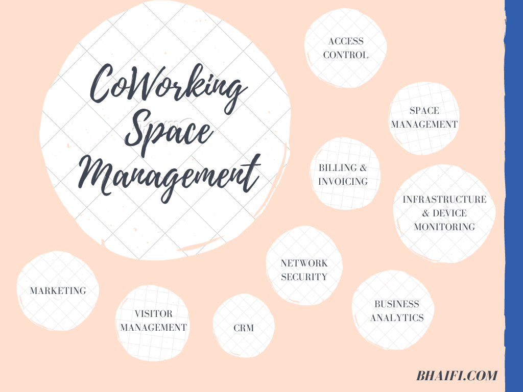 Mind Map representing different aspects of managing a coworking space