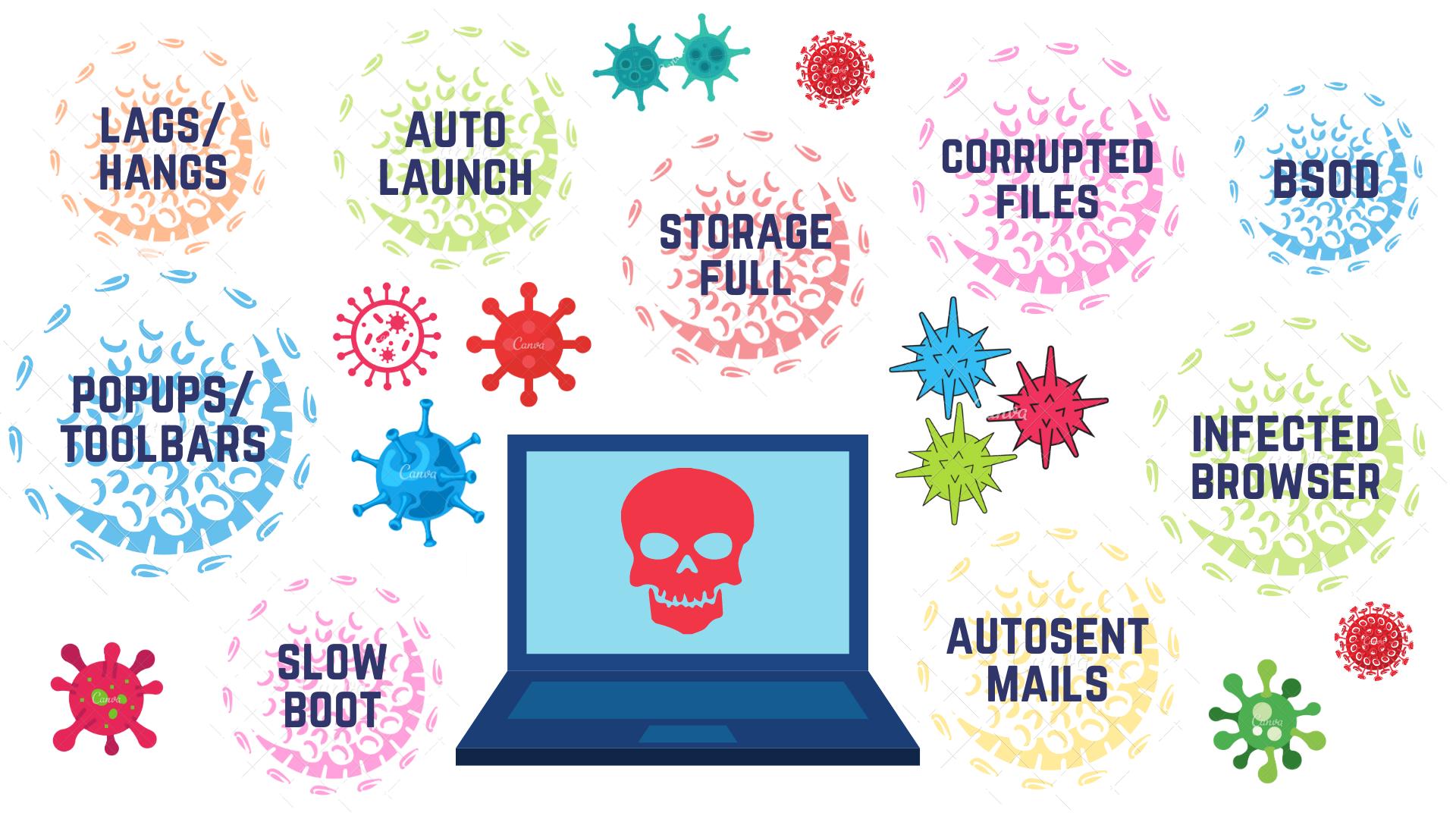 graphic displaying computer virus symptoms